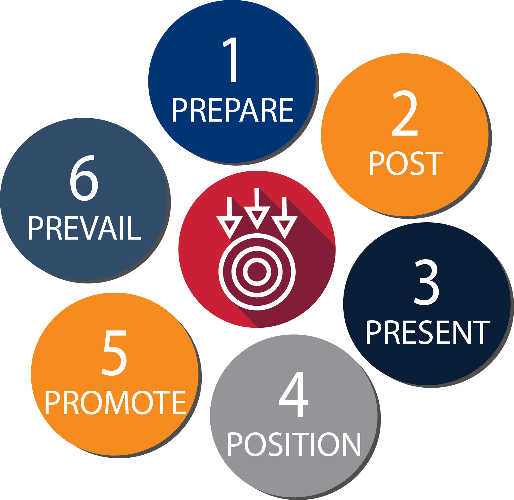 LandQwest Marketing 6-Step Process